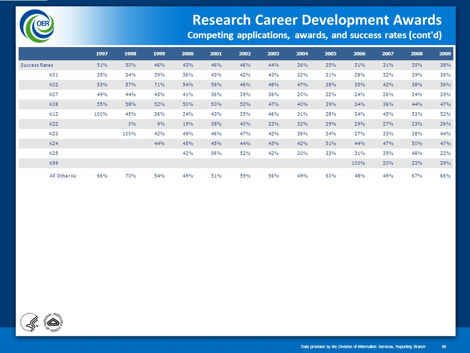 Research Career Development Awards Competing applications, awards, and success rates (cont d) 1997199819992000200120022003200420052006200720082009 Success Rates51%50%46%43%46% 44%36%35%31% 35%38% K0135%34%39%36%43%42%43%32%31%28%32%39%36% K0253%57%71%54%56%46%48%47%38%35%42%38%36% K0749%44%43%41%36%39%36%20%22%24%26%34%39% K0855%58%52%50% 52%47%40%39%34%36%44%47% K12100%45%36%24%43%35%46%31%28%34%45%53%52% K22 0%9%19%38%40%33%32%29% 27%23%26% K23 100%42%49%46%47%42%36%34%27%33%38%44% K24 44%45% 44%45%42%51%44%47%50%47% K25 42%56%52%42%30%33%31%35%48%22% K99 100%20%23%29% All Other Ks66%70%54%49%51%59%56%49%60%48%49%67%66% Data provided by the Division of Information Services, Reporting Branch65