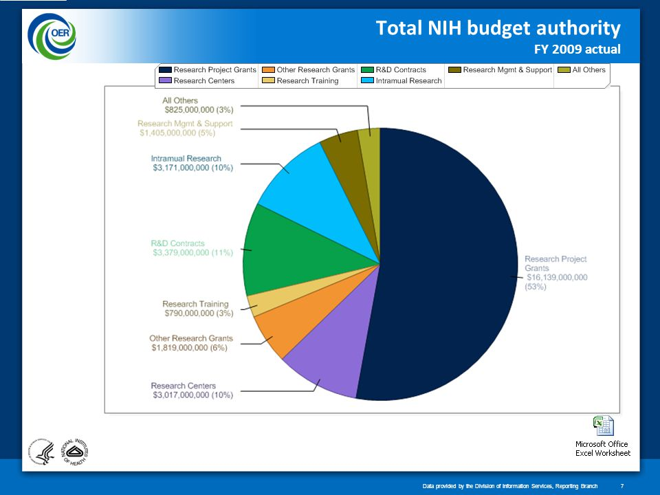 Total NIH budget authority FY 2009 actual Data provided by the Division of Information Services, Reporting Branch7