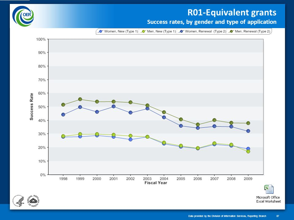 R01-Equivalent grants Success rates, by gender and type of application Data provided by the Division of Information Services, Reporting Branch87