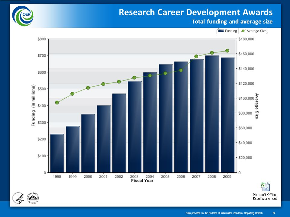 Research Career Development Awards Total funding and average size Data provided by the Division of Information Services, Reporting Branch92