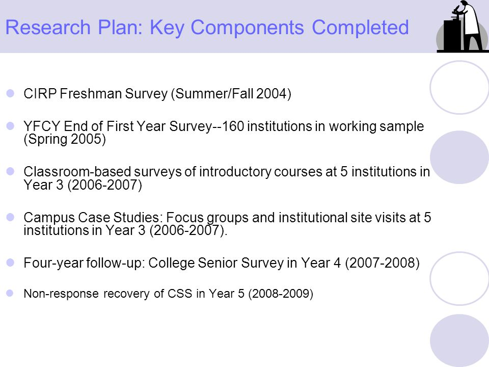 Research Plan: Key Components Completed CIRP Freshman Survey (Summer/Fall 2004) YFCY End of First Year Survey--160 institutions in working sample (Spr