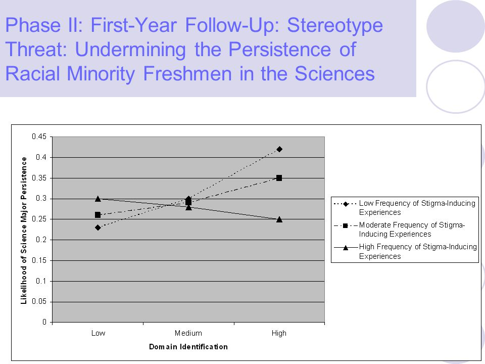 Phase II: First-Year Follow-Up: Developing Student and Faculty Support Networks Preliminary Findings Background Characteristics (demographics) HS Academics HS Social activities College Academics College Social Activities Participation in first-year programs Faculty and student support networks College Characteristics