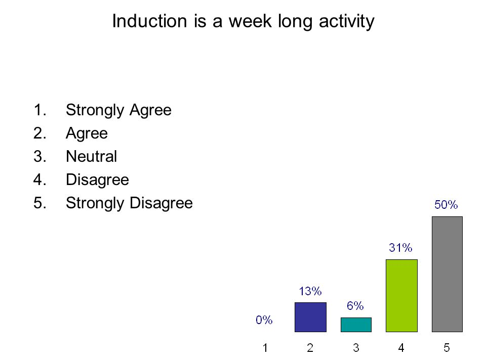 Induction is a week long activity 1.Strongly Agree 2.Agree 3.Neutral 4.Disagree 5.Strongly Disagree
