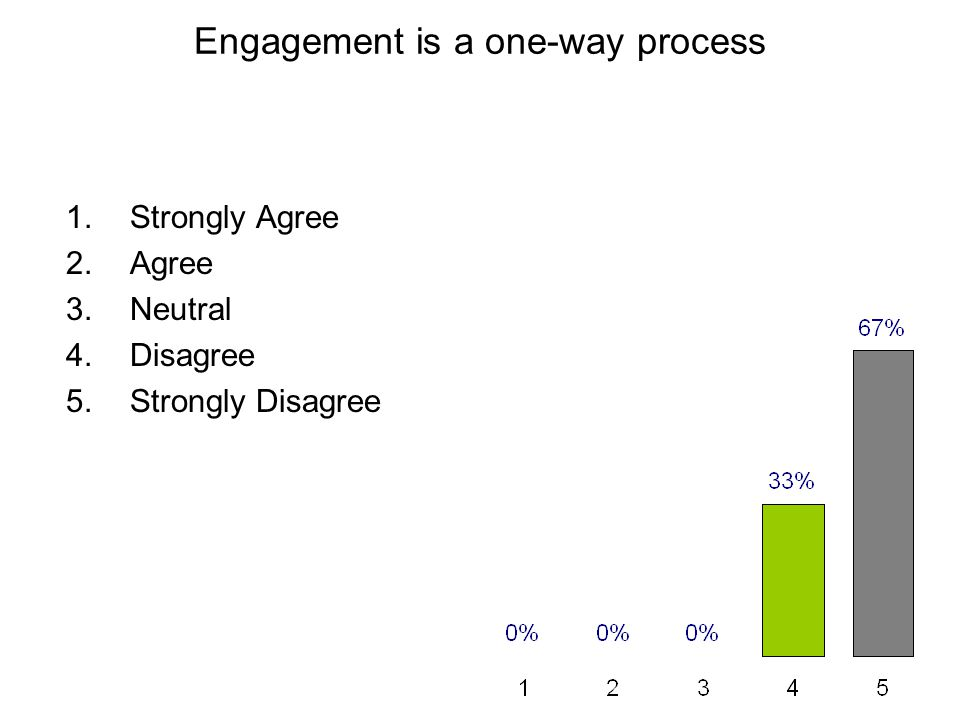 Engagement is a one-way process 1.Strongly Agree 2.Agree 3.Neutral 4.Disagree 5.Strongly Disagree