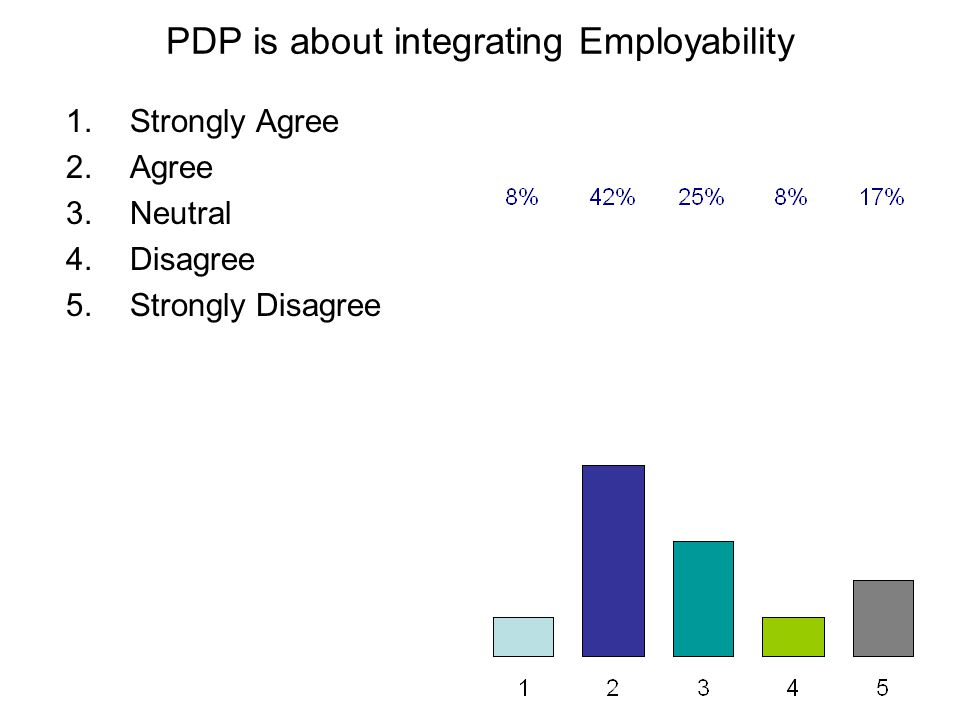 PDP is about integrating Employability 1.Strongly Agree 2.Agree 3.Neutral 4.Disagree 5.Strongly Disagree