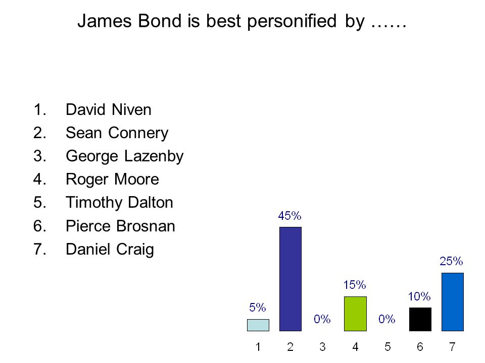 James Bond is best personified by …… 1.David Niven 2.Sean Connery 3.George Lazenby 4.Roger Moore 5.Timothy Dalton 6.Pierce Brosnan 7.Daniel Craig