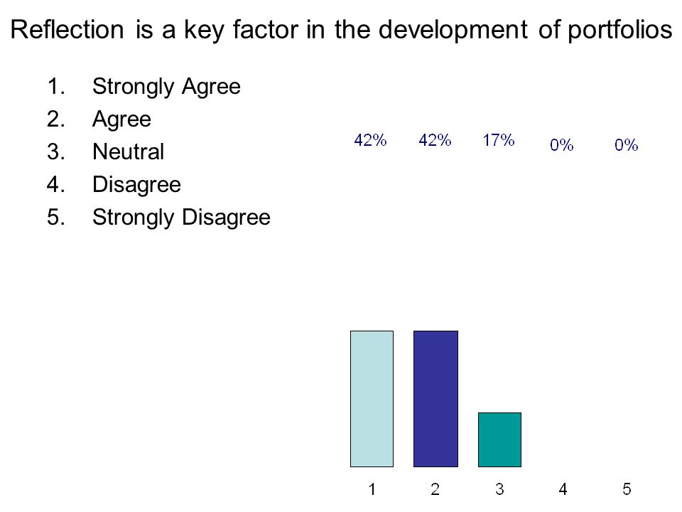 Reflection is a key factor in the development of portfolios 1.Strongly Agree 2.Agree 3.Neutral 4.Disagree 5.Strongly Disagree