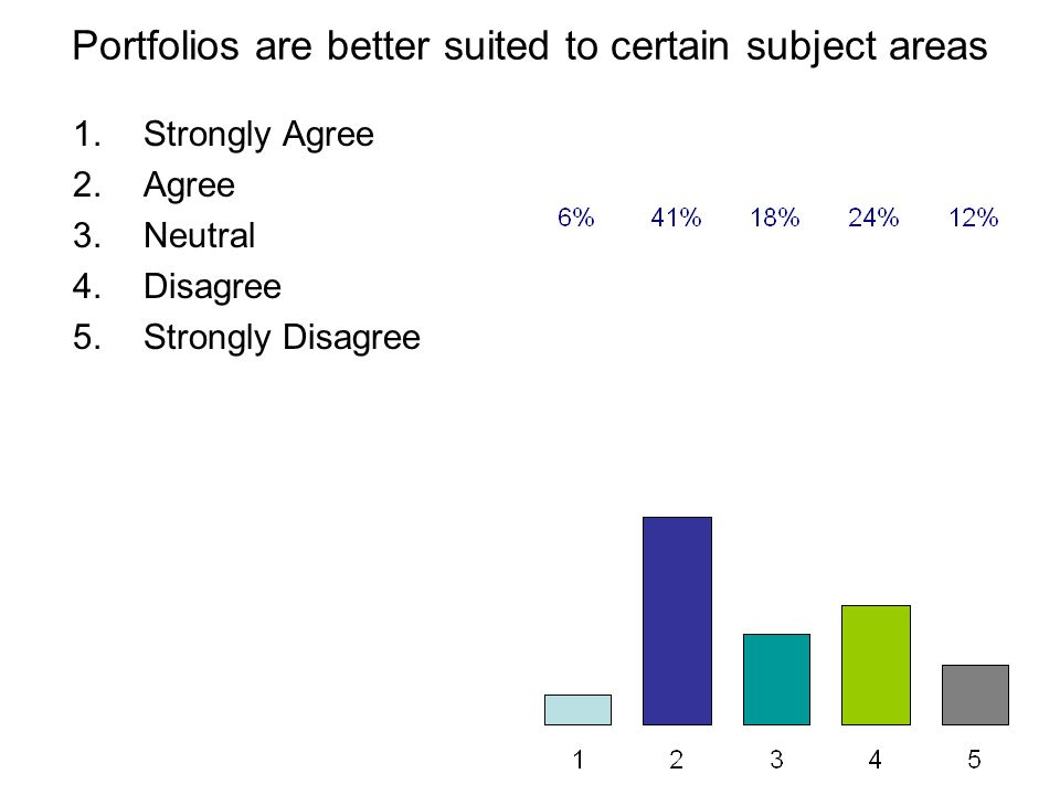 Portfolios are better suited to certain subject areas 1.Strongly Agree 2.Agree 3.Neutral 4.Disagree 5.Strongly Disagree