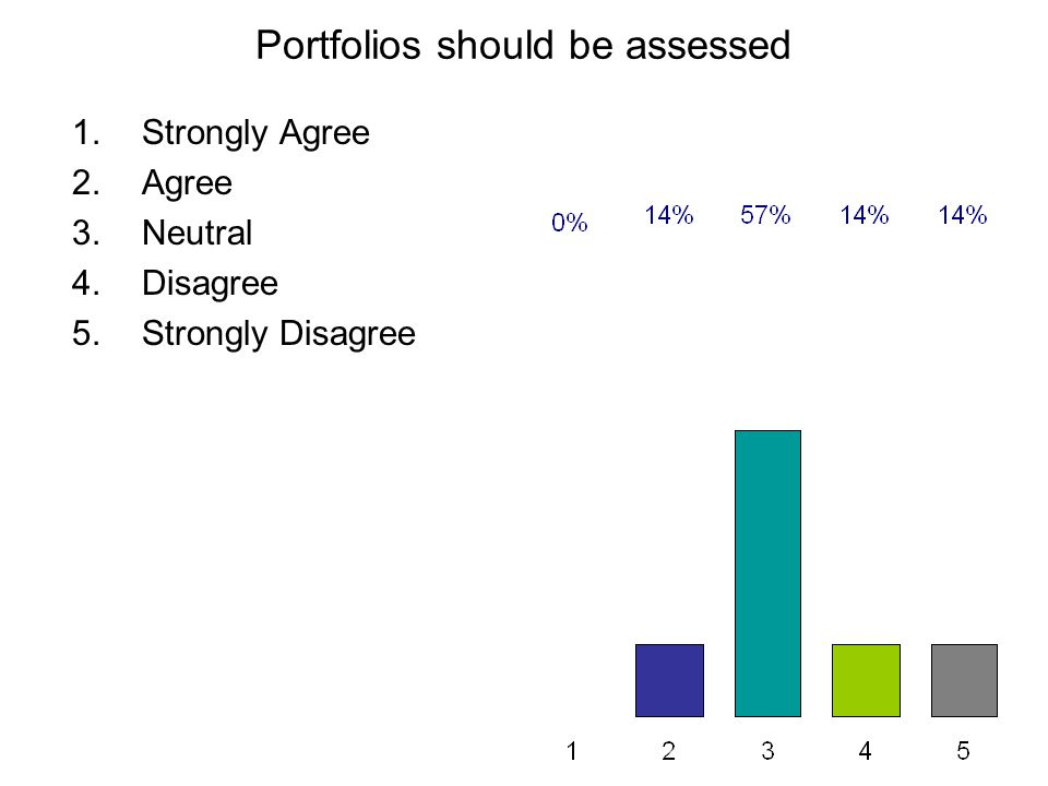 Portfolios should be assessed 1.Strongly Agree 2.Agree 3.Neutral 4.Disagree 5.Strongly Disagree