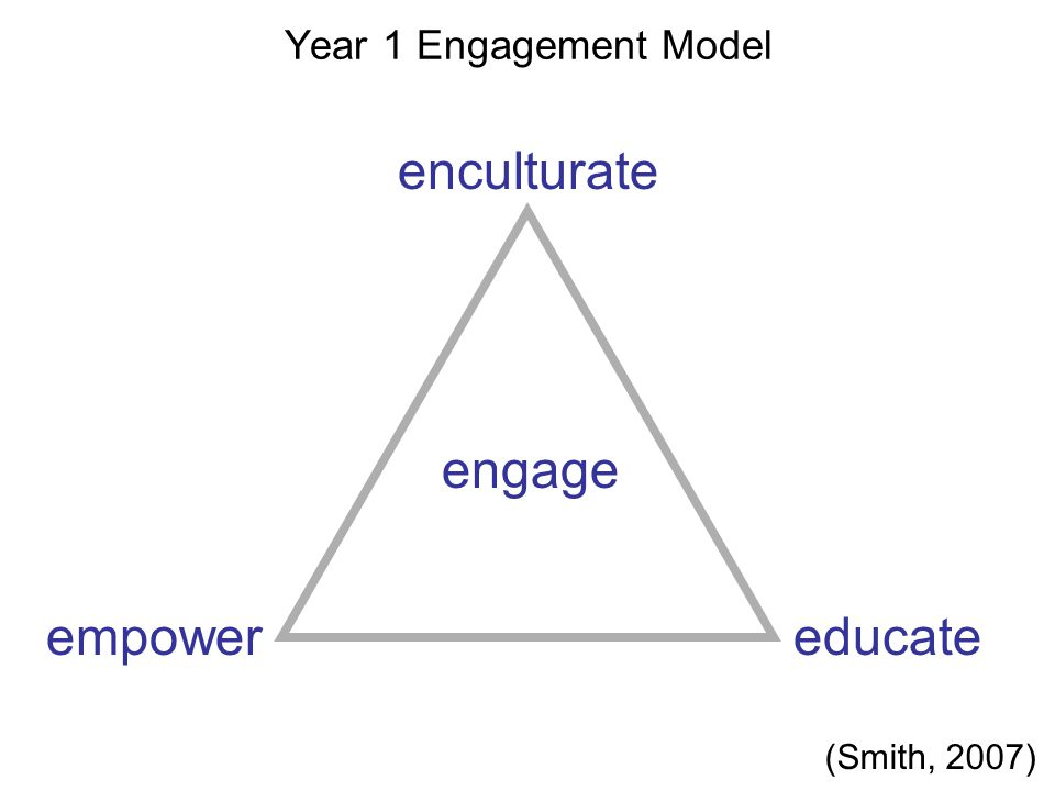 Year 1 Engagement Model engage empowereducate enculturate (Smith, 2007)