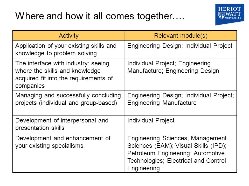 Where and how it all comes together…. ActivityRelevant module(s) Application of your existing skills and knowledge to problem solving Engineering Desi