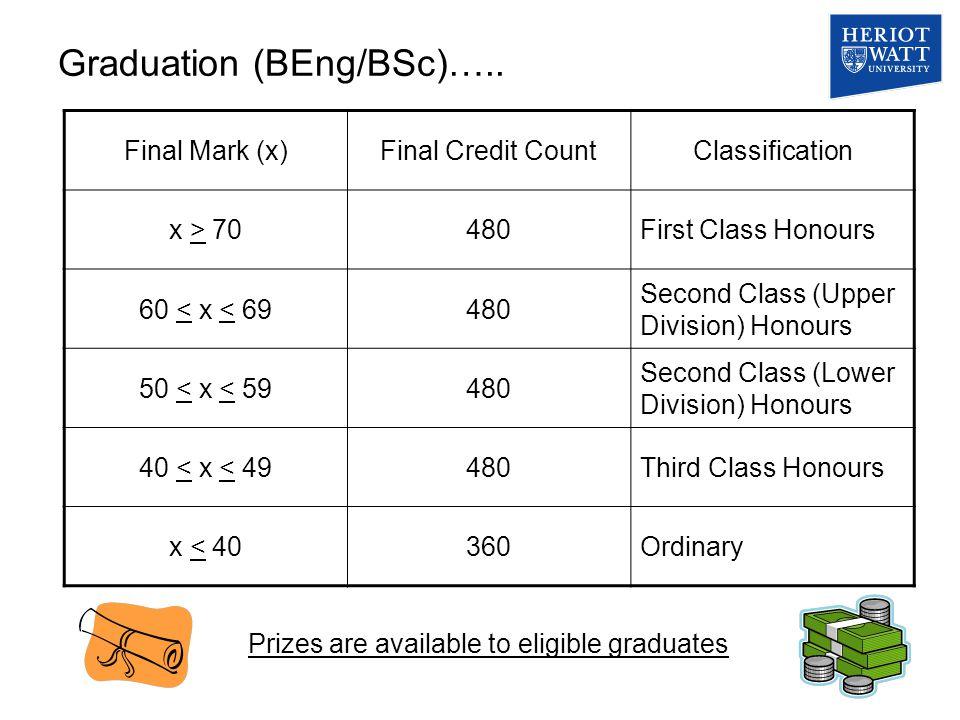 Graduation (BEng/BSc)…..