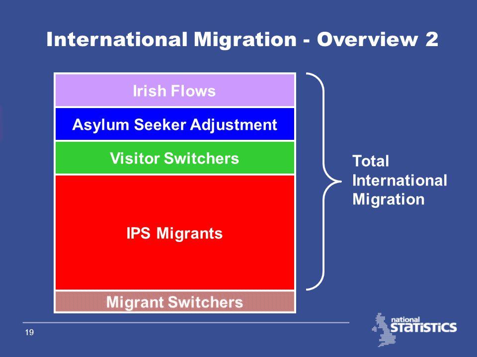 18 International Migration – Overview 1 Total International Migration (TIM) estimates =International Passenger Survey migration data –Migrant Switcher adjustment +Visitor Switcher adjustment +Asylum Seeker adjustment +Irish flows