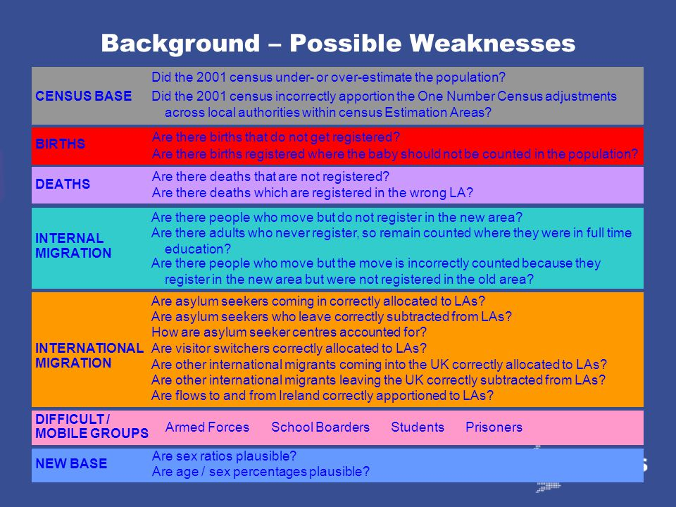 60 Background – 2001 Mid-Year Estimates Rolled forward from 1991 Based on 2001 census Revised 1991 post-census adjustment International migration revi