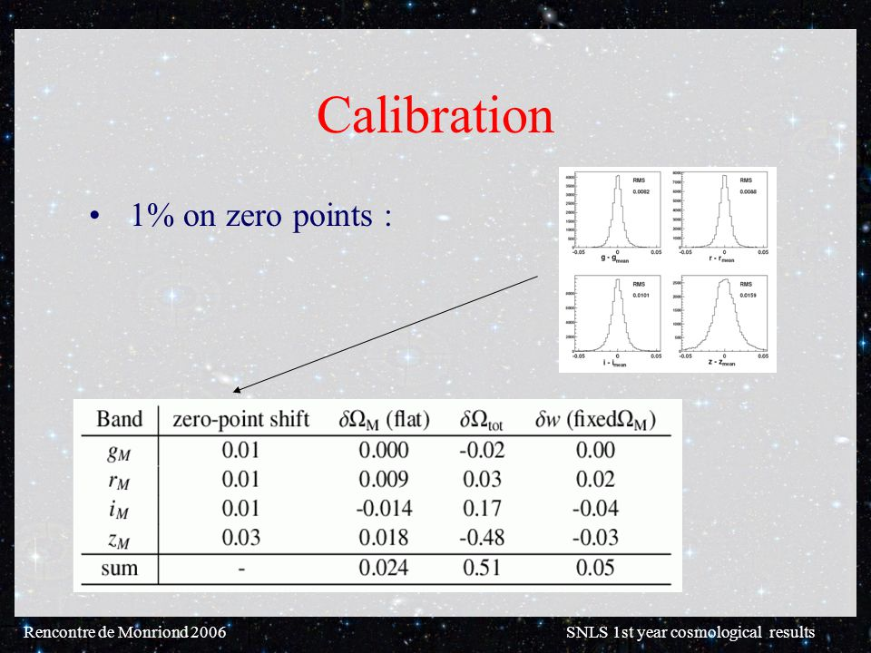 Rencontre de Monriond 2006 SNLS 1st year cosmological results Calibration 1% on zero points :