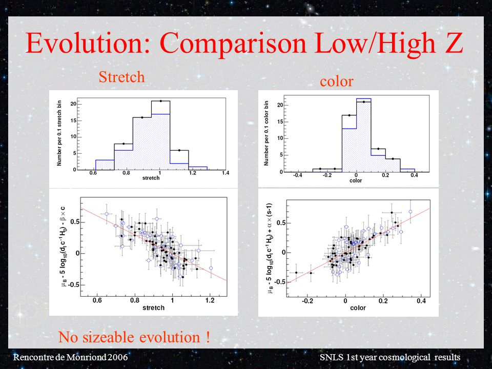 Rencontre de Monriond 2006 SNLS 1st year cosmological results Evolution: Comparison Low/High Z .