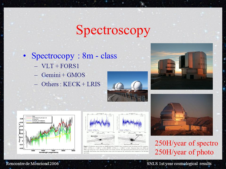 Rencontre de Monriond 2006 SNLS 1st year cosmological results Spectroscopy Spectrocopy : 8m - class –VLT + FORS1 –Gemini + GMOS –Others : KECK + LRIS 250H/year of spectro 250H/year of photo