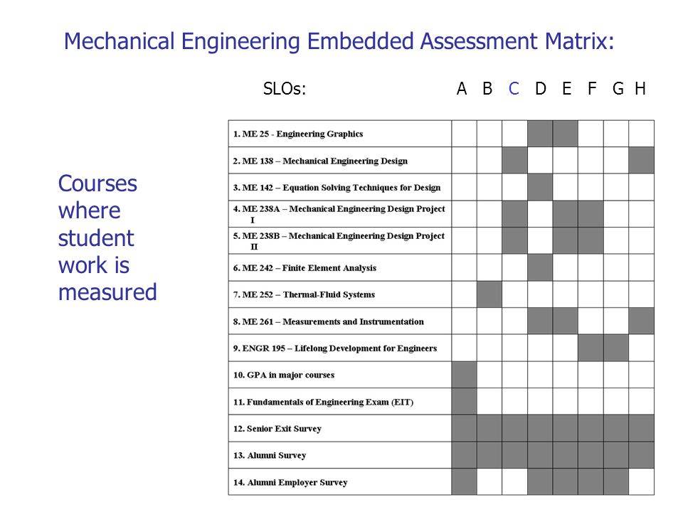 Mechanical Engineering Embedded Assessment Matrix: SLOs: A B C D E F G H Courses where student work is measured