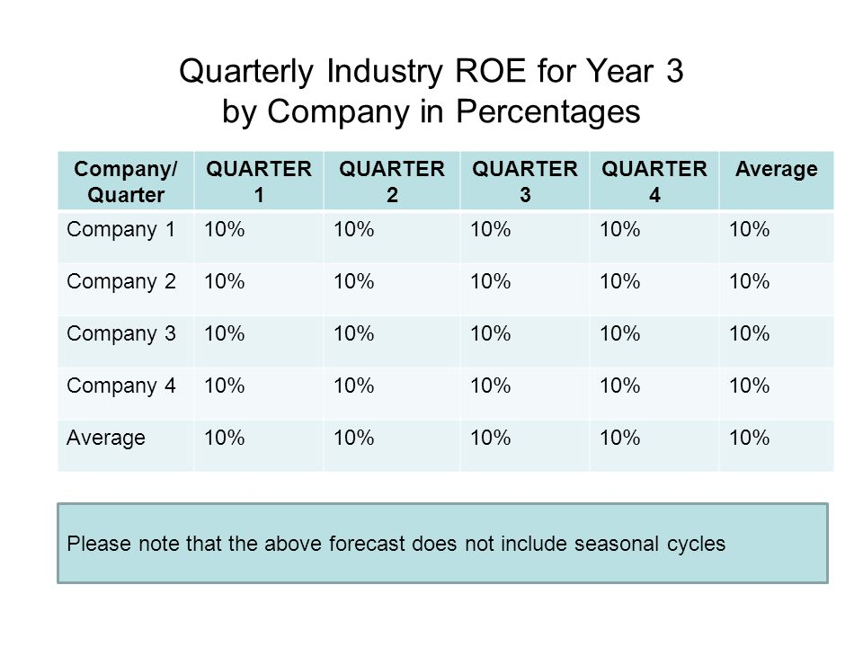 Quarterly Industry ROE for Year 3 by Company in Percentages Company/ Quarter QUARTER 1 QUARTER 2 QUARTER 3 QUARTER 4 Average Company 110% Company 210%
