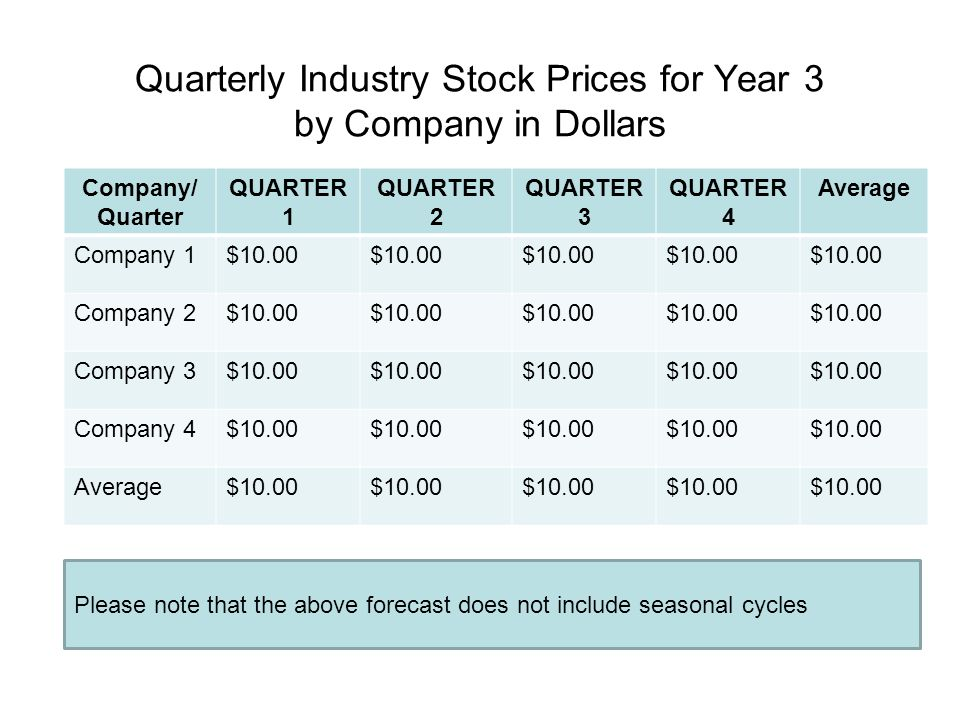Quarterly Industry Stock Prices for Year 3 by Company in Dollars Company/ Quarter QUARTER 1 QUARTER 2 QUARTER 3 QUARTER 4 Average Company 1$10.00 Comp