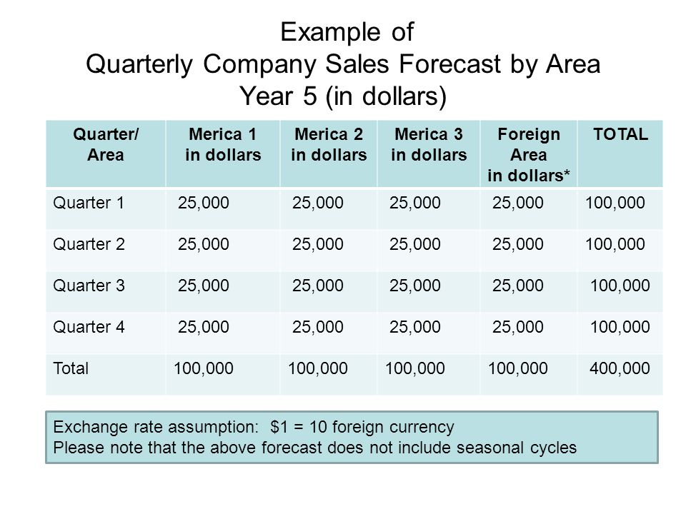 Example of Quarterly Company Sales Forecast by Area Year 5 (in dollars) Quarter/ Area Merica 1 in dollars Merica 2 in dollars Merica 3 in dollars Fore