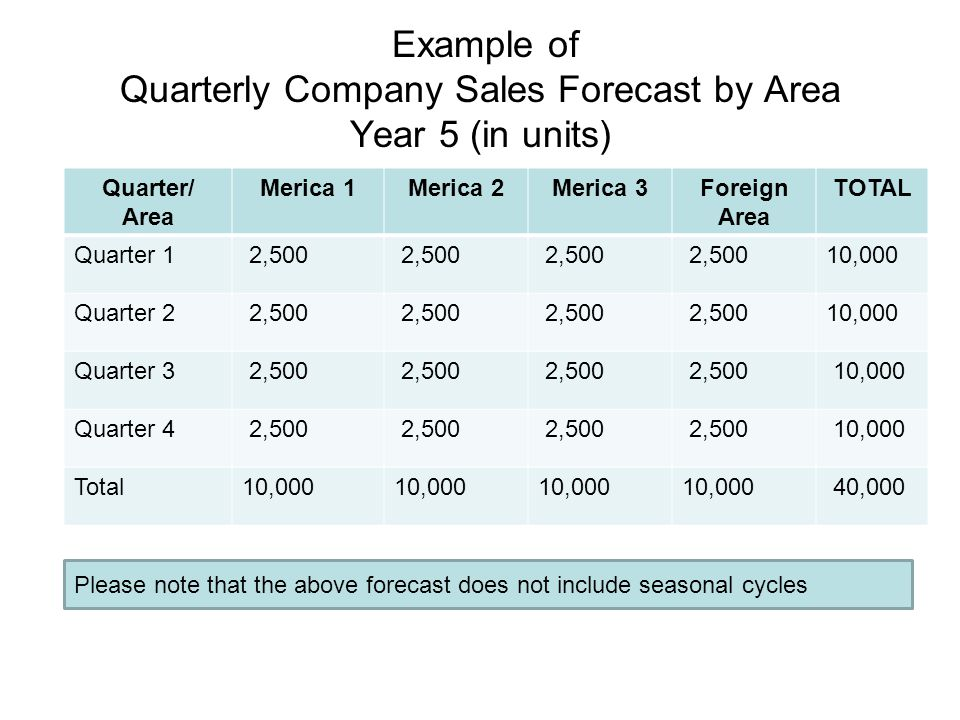 Example of Quarterly Company Sales Forecast by Area Year 5 (in units) Quarter/ Area Merica 1Merica 2Merica 3Foreign Area TOTAL Quarter 1 2,500 10,000
