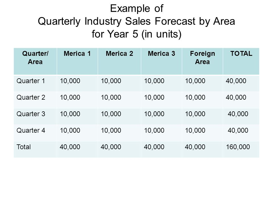 Example of Quarterly Industry Sales Forecast by Area for Year 5 (in units) Quarter/ Area Merica 1Merica 2Merica 3Foreign Area TOTAL Quarter 110,000 40