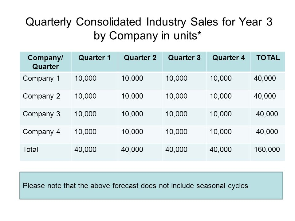 Quarterly Consolidated Industry Sales for Year 3 by Company in units* Company/ Quarter Quarter 1Quarter 2Quarter 3Quarter 4TOTAL Company 110,000 40,00