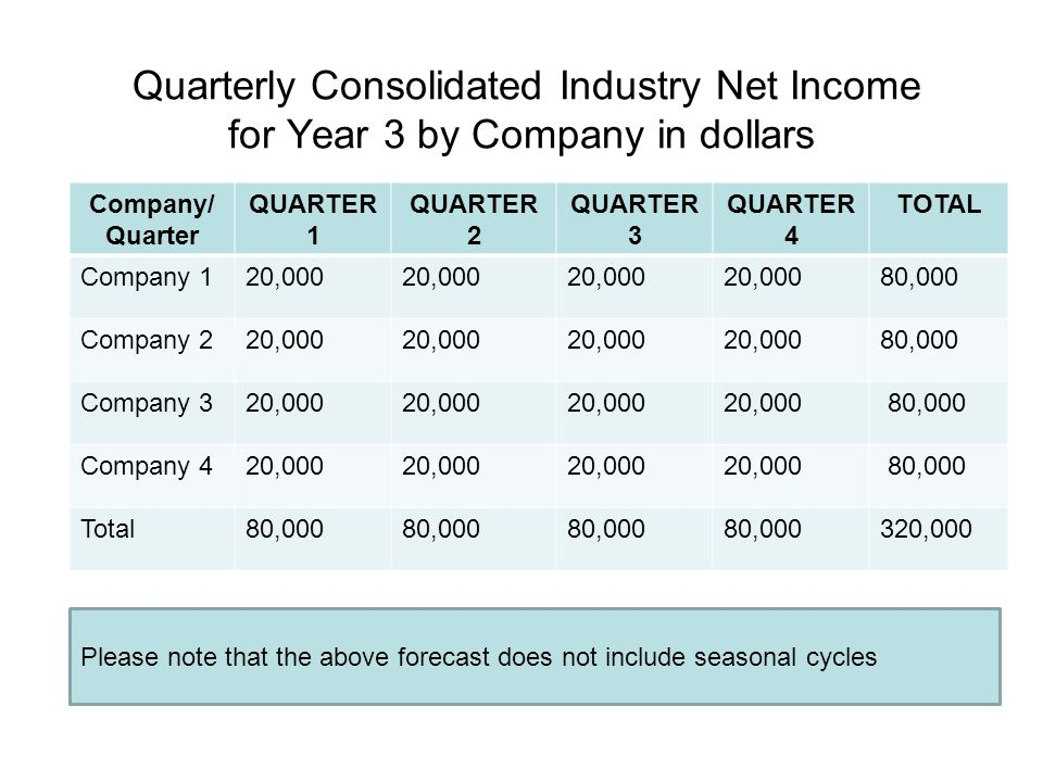 Quarterly Consolidated Industry Net Income for Year 3 by Company in dollars Company/ Quarter QUARTER 1 QUARTER 2 QUARTER 3 QUARTER 4 TOTAL Company 120