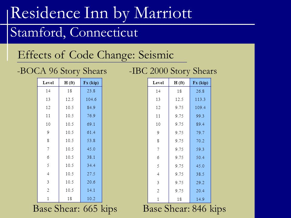 Residence Inn by Marriott Stamford, Connecticut Effects of Code Change: Seismic -BOCA 96 Story Shears LevelH (ft)Fx (kip) 141823.8 1312.5104.6 1210.584.9 1110.576.9 1010.569.1 910.561.4 810.553.8 710.545.0 610.538.1 510.534.4 410.527.5 310.520.6 210.514.1 11810.2 LevelH (ft)Fx (kip) 141826.8 1312.5113.3 129.75109.4 119.7599.3 109.7589.4 99.7579.7 89.7570.2 79.7559.3 69.7550.4 59.7545.0 49.7538.5 39.7529.2 29.7520.4 11814.9 Base Shear: 665 kips -IBC 2000 Story Shears Base Shear: 846 kips