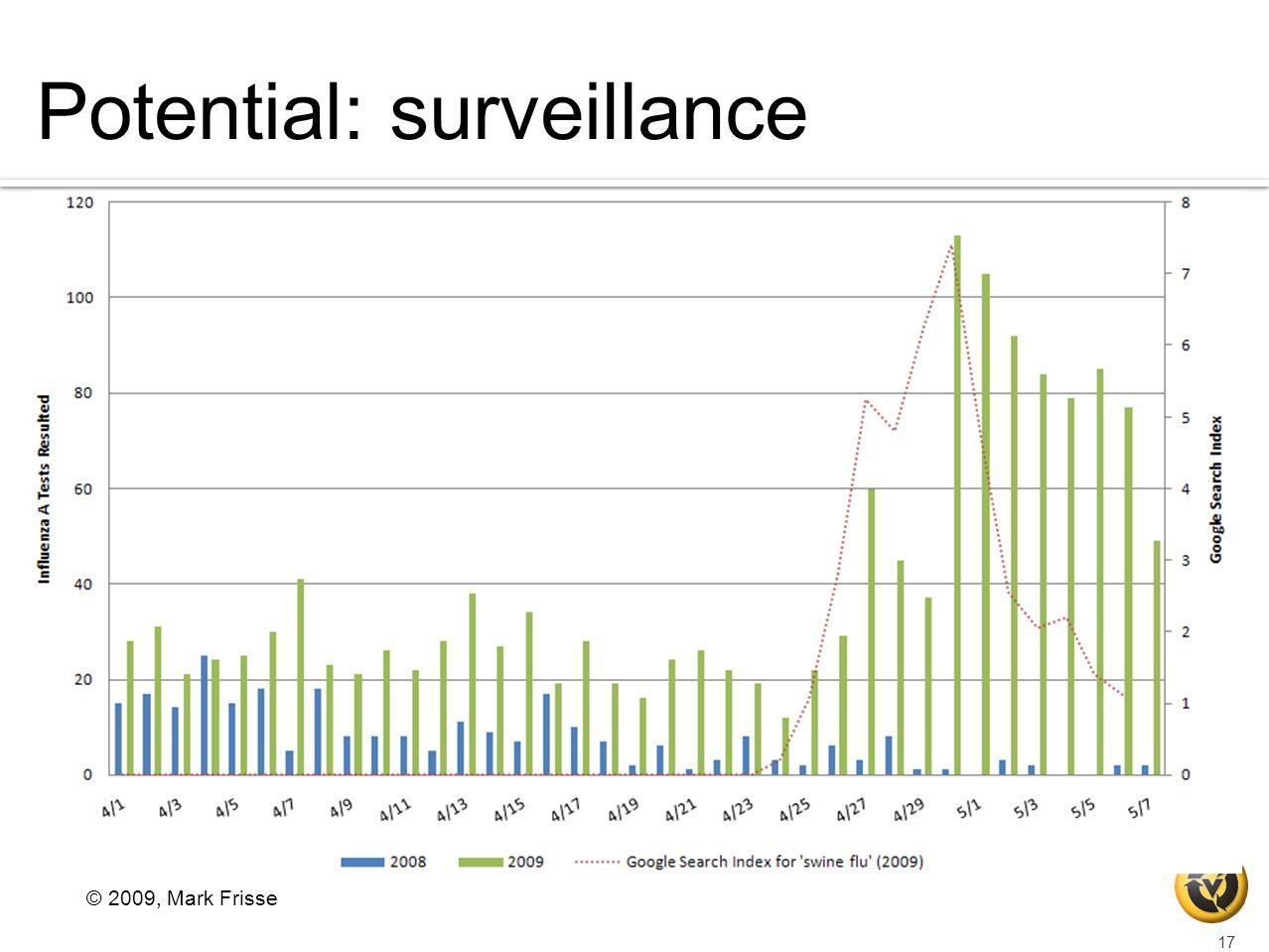 Potential: surveillance © 2009, Mark Frisse 17