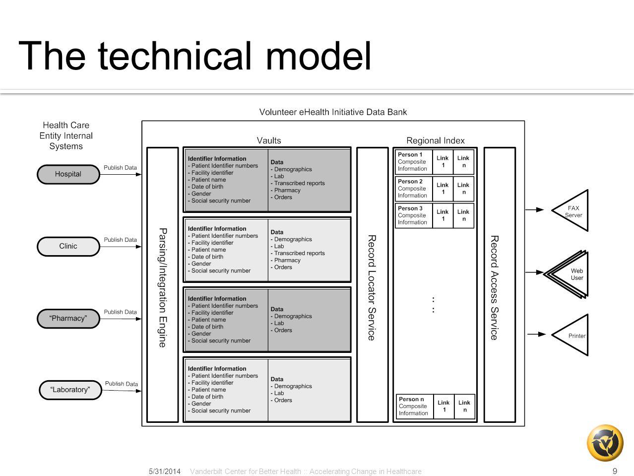 The technical model 5/31/2014Vanderbilt Center for Better Health :: Accelerating Change in Healthcare 9