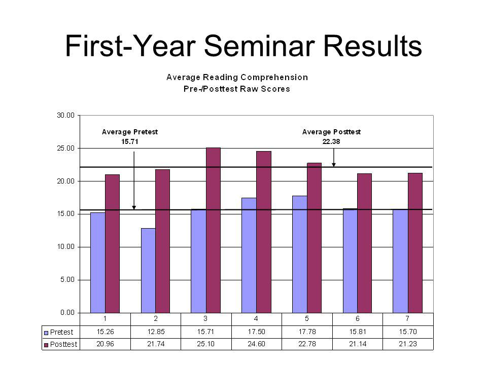 First-Year Seminar Results