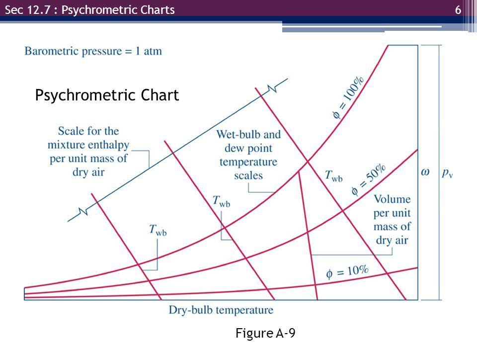 6 Sec 12.7 : Psychrometric Charts Figure A-9 Psychrometric Chart