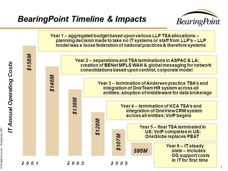 1 © All Right Reserved – BearingPoint 2003 BearingPoint Timeline & Impacts 200120032005 $158M $146M $138M $128M $107M IT Annual Operating Costs $95M Year 1 – aggregated budget based upon various LLP TSA allocations – planning decision made to take no IT systems or staff from LLPs – LLP model was a loose federation of national practices & therefore systems Year 2 – separations and TSA terminations in ASPAC & LA; creation of BENet MPLS WAN & global messaging for network consolidations based upon centrist, corporate model Year 3 – termination of Andersen practice TSAs and integration of OneTeam HR system across all entities; adoption of middleware for data brokerage Year 4 – termination of KCA TSAs and integration of OneView CRM system across all entities; VoIP begins Year 5 – final TSA terminated in US; VoIP completes in US; OneGlobe replaces PEAT Year 6 – IT steady state – includes OG support costs in IT for first time