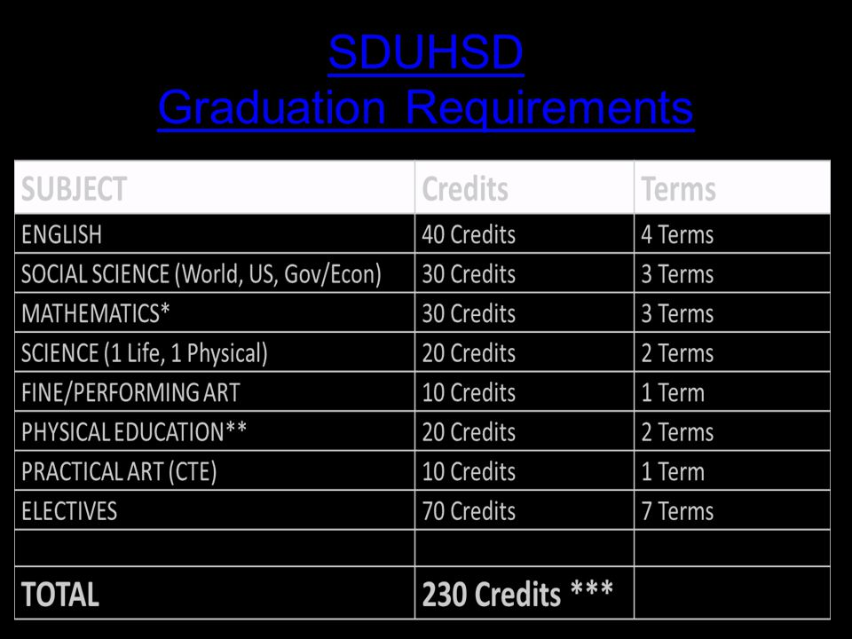 SDUHSD Graduation Requirements