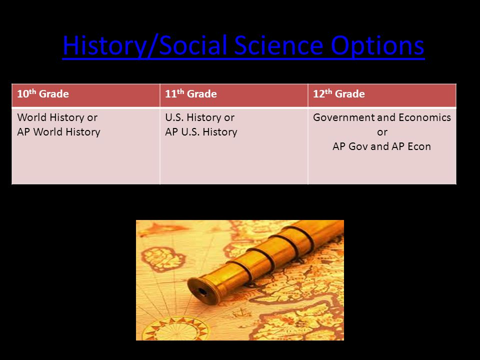 History/Social Science Options 10 th Grade11 th Grade12 th Grade World History or AP World History U.S.