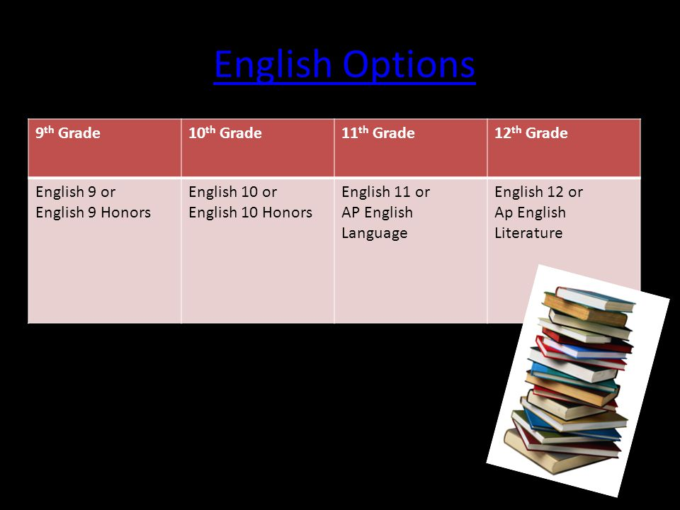 English Options 9 th Grade10 th Grade11 th Grade12 th Grade English 9 or English 9 Honors English 10 or English 10 Honors English 11 or AP English Language English 12 or Ap English Literature