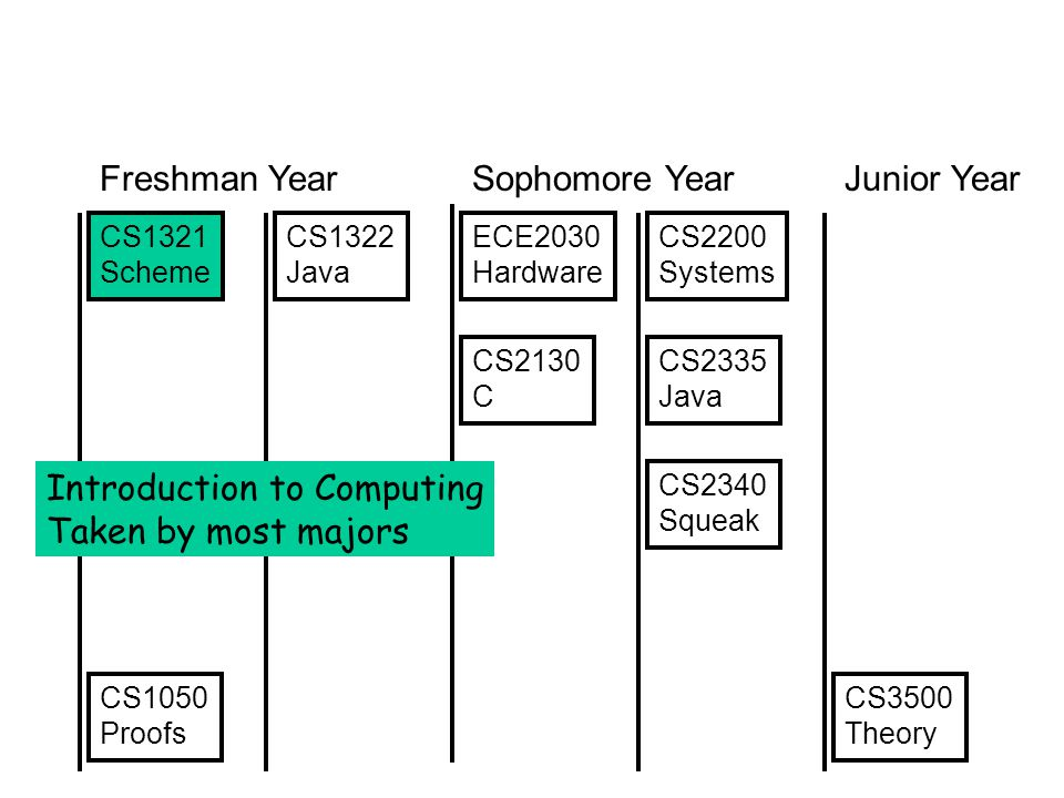 CS1321 Scheme CS1322 Java CS2340 Squeak CS2335 Java CS1050 Proofs CS3500 Theory CS2130 C ECE2030 Hardware CS2200 Systems Freshman YearSophomore YearJu
