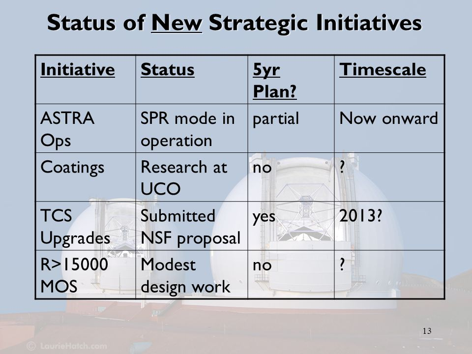 13 Status of New Strategic Initiatives InitiativeStatus5yr Plan.