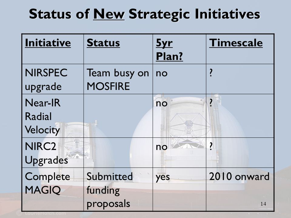 14 Status of New Strategic Initiatives InitiativeStatus5yr Plan.