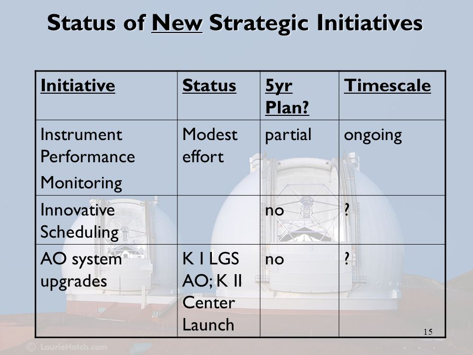 15 Status of New Strategic Initiatives InitiativeStatus5yr Plan.
