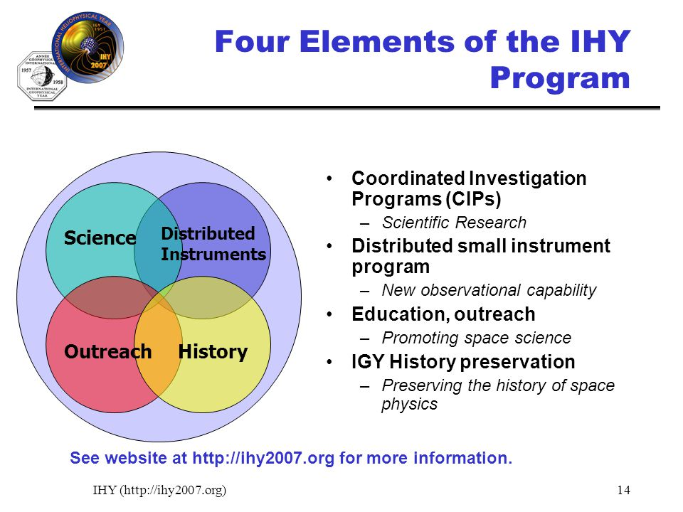 IHY (http://ihy2007.org)14 Four Elements of the IHY Program Coordinated Investigation Programs (CIPs) –Scientific Research Distributed small instrumen