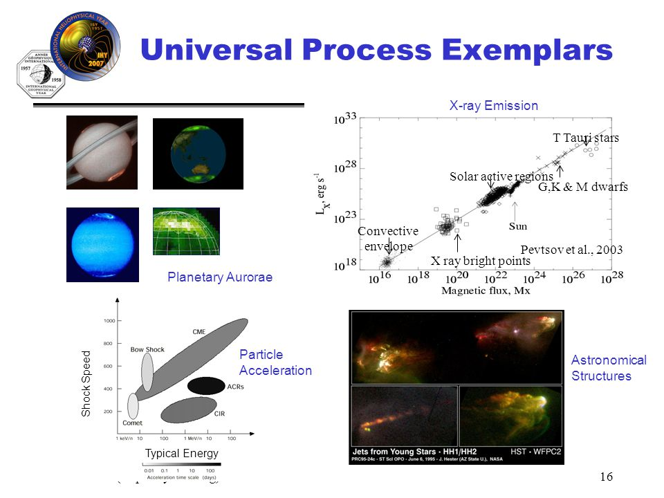 IHY (http://ihy2007.org)16 X ray bright points Solar active regions G,K & M dwarfs T Tauri stars Convective envelope Pevtsov et al., 2003 Universal Process Exemplars Typical Energy Shock Speed Planetary Aurorae Particle Acceleration Astronomical Structures X-ray Emission