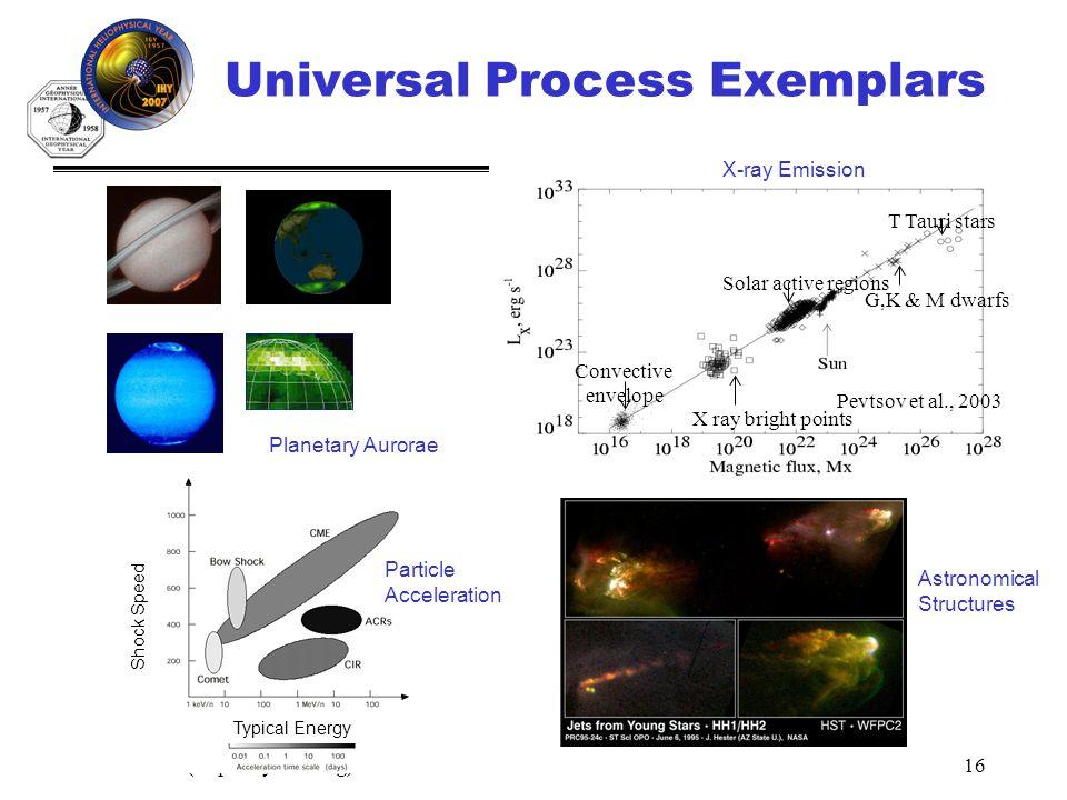 IHY (http://ihy2007.org)16 X ray bright points Solar active regions G,K & M dwarfs T Tauri stars Convective envelope Pevtsov et al., 2003 Universal Pr