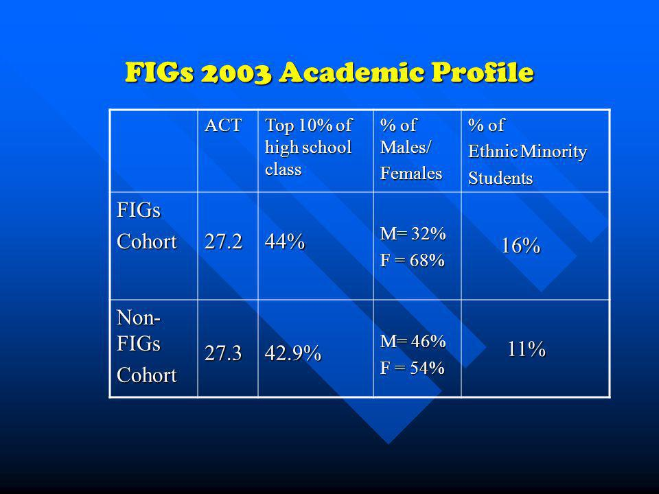 FIGs 2003 Academic Profile ACT Top 10% of high school class % of Males/ Females % of Ethnic Minority Students FIGsCohort27.244% M= 32% F = 68% 16% 16%