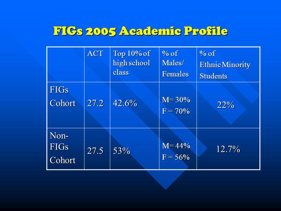 FIGs 2005 Academic Profile ACT Top 10% of high school class % of Males/ Females % of Ethnic Minority Students FIGsCohort27.242.6% M= 30% F = 70% 22% 2