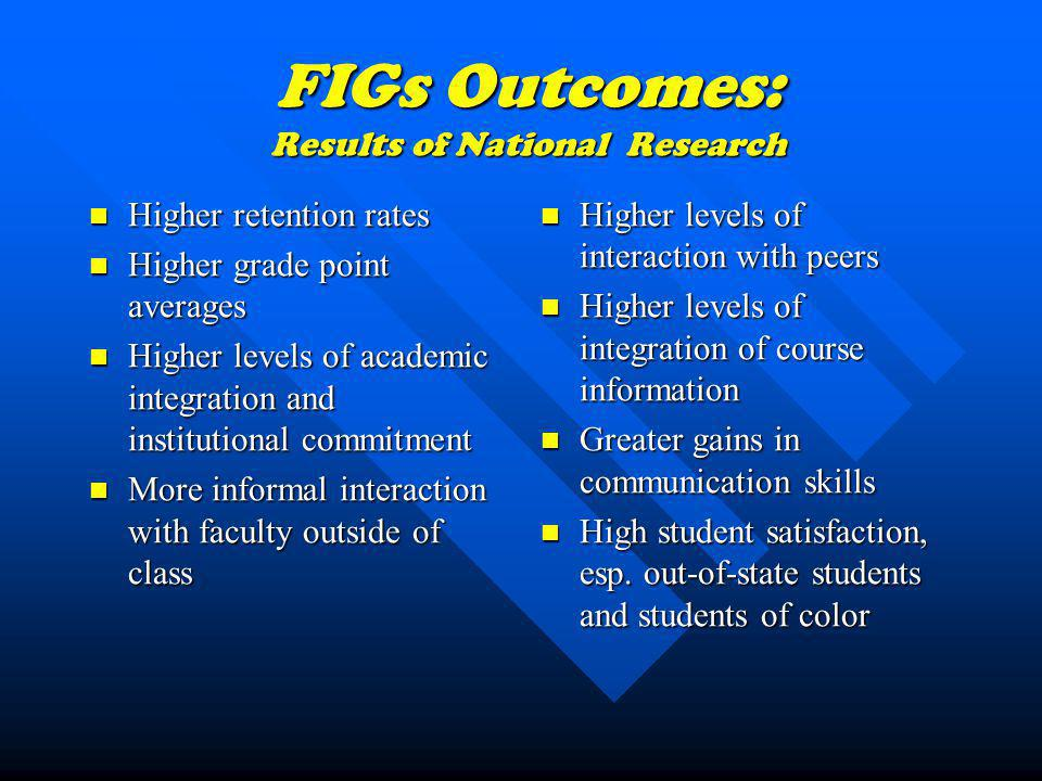 FIGs 2004 Academic Profile ACT Top 10% of high school class % of Males/ Females % of Ethnic Minority Students FIGsCohort27.743.3% M= 32% F = 68% 20% 20% Non- FIGs Cohort27.654% M= 44% F = 56% 12% 12%