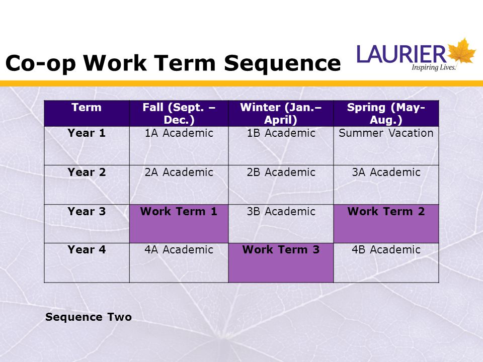 Co-op Work Term Sequence TermFall (Sept.