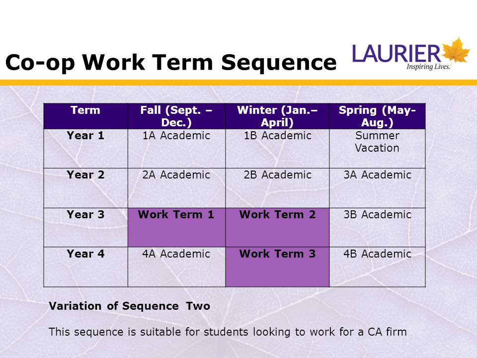 Co-op Work Term Sequence TermFall (Sept. – Dec.) Winter (Jan.– April) Spring (May- Aug.) Year 11A Academic1B AcademicSummer Vacation Year 22A Academic